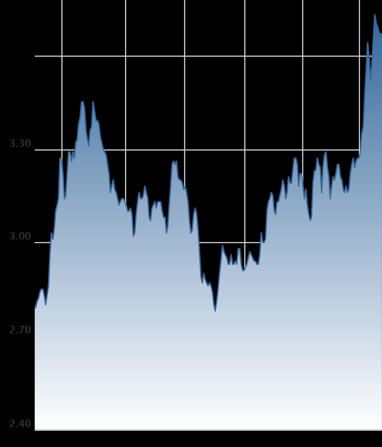 http://widgets.mortgagenewsdaily.com/Chart/MortgageRates?p=30YRFRM&w=330&h=386&t=000000&bg=FFFFFF&fc=336699